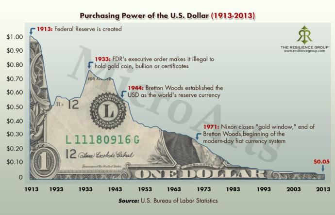 If you stored your savings in Federal Reserve Notes
