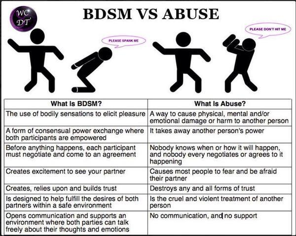 In YOUR Opinion: What Is The Difference Between BDSM And Abuse?