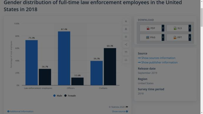 Would Law Enforcement Agencies be better off if they hired more females?