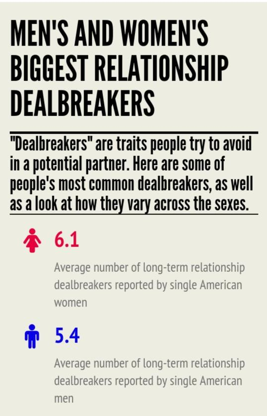 What are your deal-breakers?