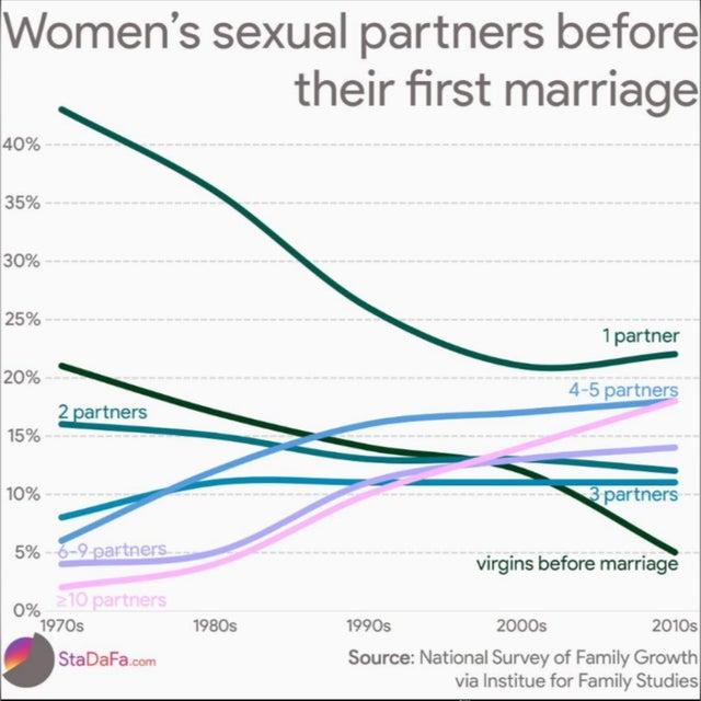 Why is it becoming more common for women to have multiple sex partners before marriage?