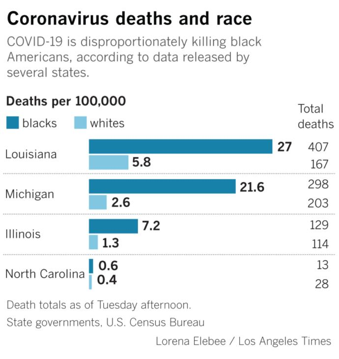 Do you think that the disproportionate effect coronavirus had on black communities fueled the anger that led to the riots?