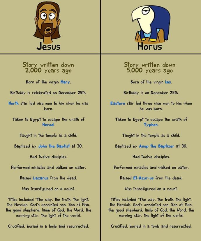 Were you aware that the story of Jesus was plagiarized by the story of Horus in Egyptian mythology?