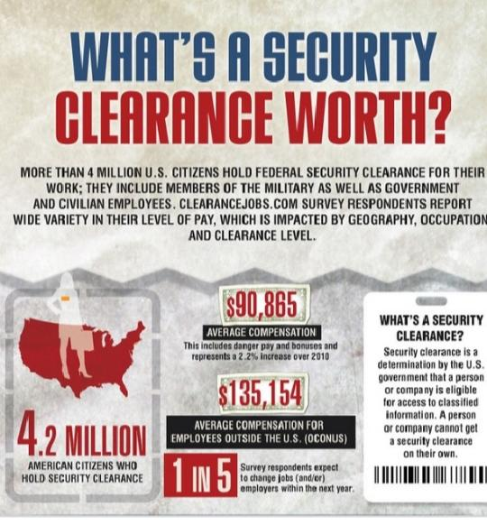 What, If Any Level Of Security Clearance Did You Have To Pass For A Job?