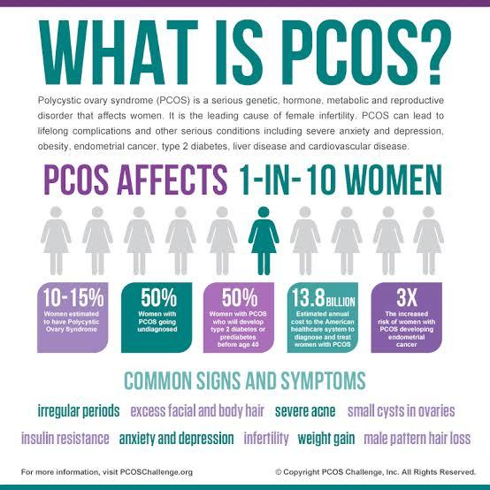 Are you aware of polycystic ovary disorder (pcos) and its effects?