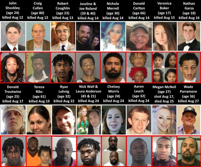 If the media showed equal racial crimes we wouldnt have a race issue in America?