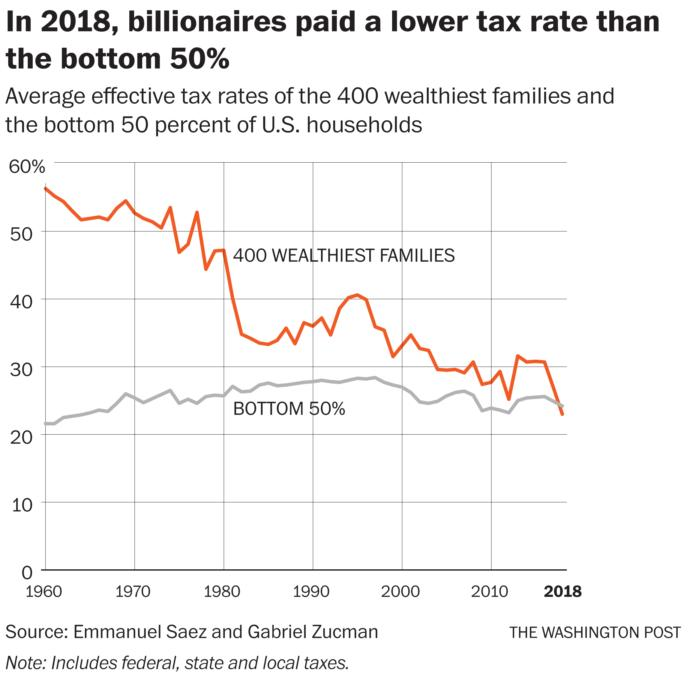 Should we tax super rich people who dont work for their money?