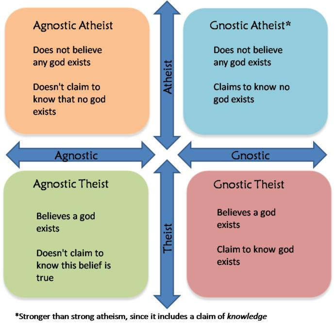 I'm 90% sure God doesn't exist. Does that make me atheist or agnostic?