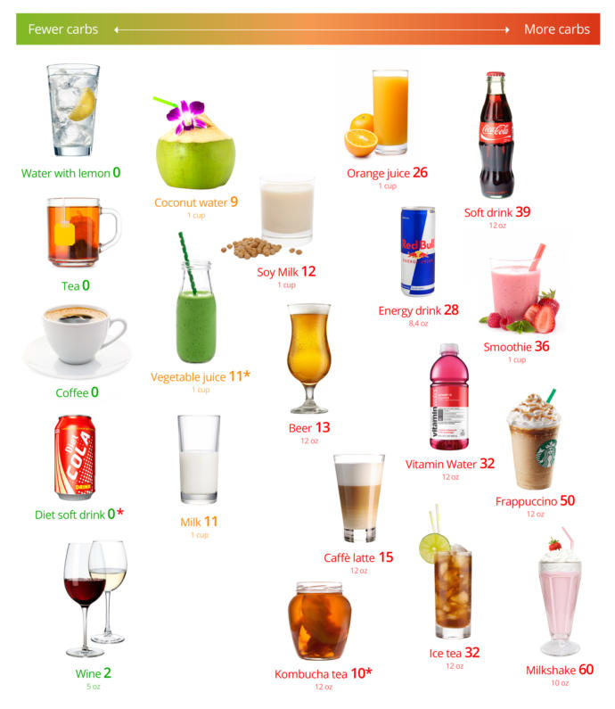 Whats your drink of choice?