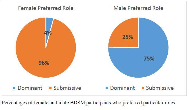 Do Dominant women make you uncomfortable?