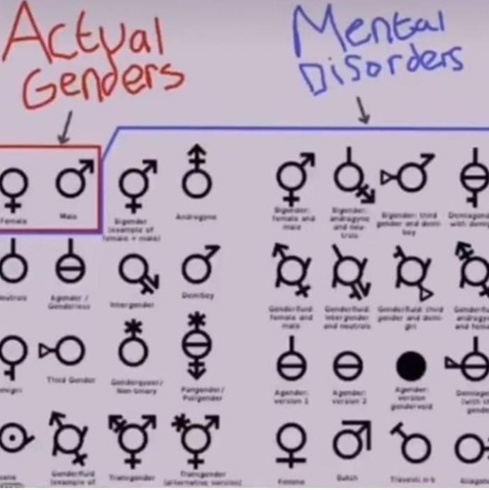 For you what sexuality or gender is mental disorder?