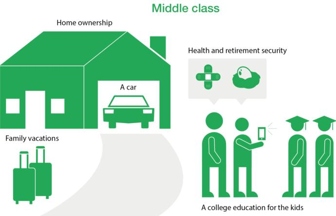 What criteria define being middle class?