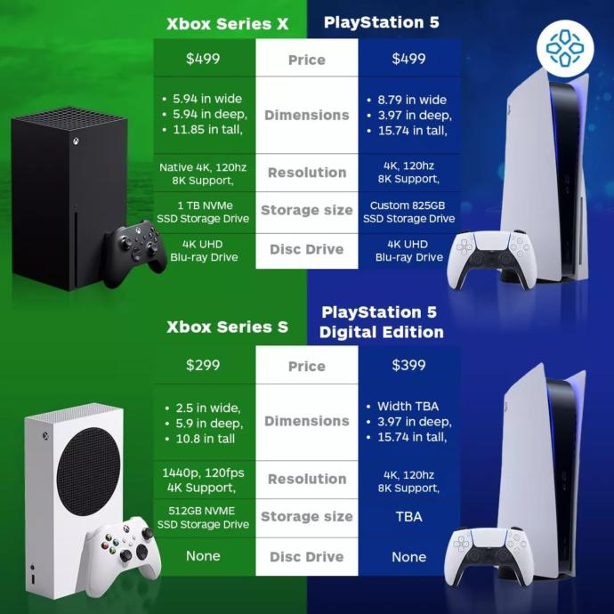 Are you getting the PS5 or Xbox Series X?