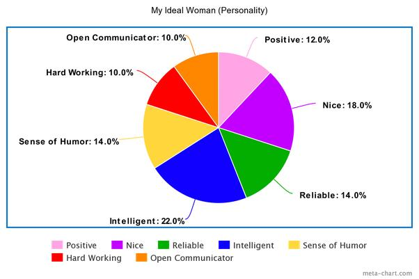 Her Ideal Personality