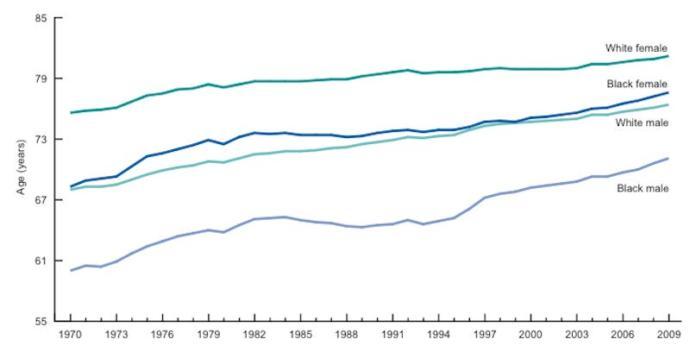 Life expectancy racial disparities