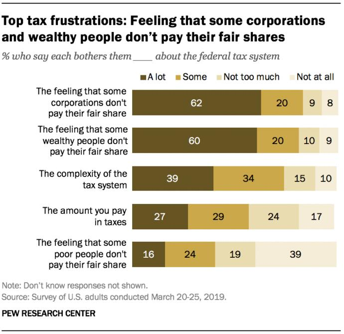 Did you pay more tax than Trump?
