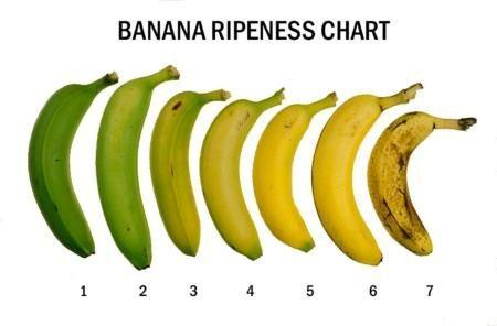How ripe do you like your banana to be when eating it?