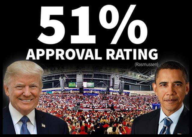 Latest Rasmussen poll has Trump at over 51% approval , higher than Osama Obama , is it over for Biden now?