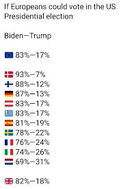 If Europeans could vote in the US Presidential Election, they would favor Biden over Trump by a wide margin. Thoughts?