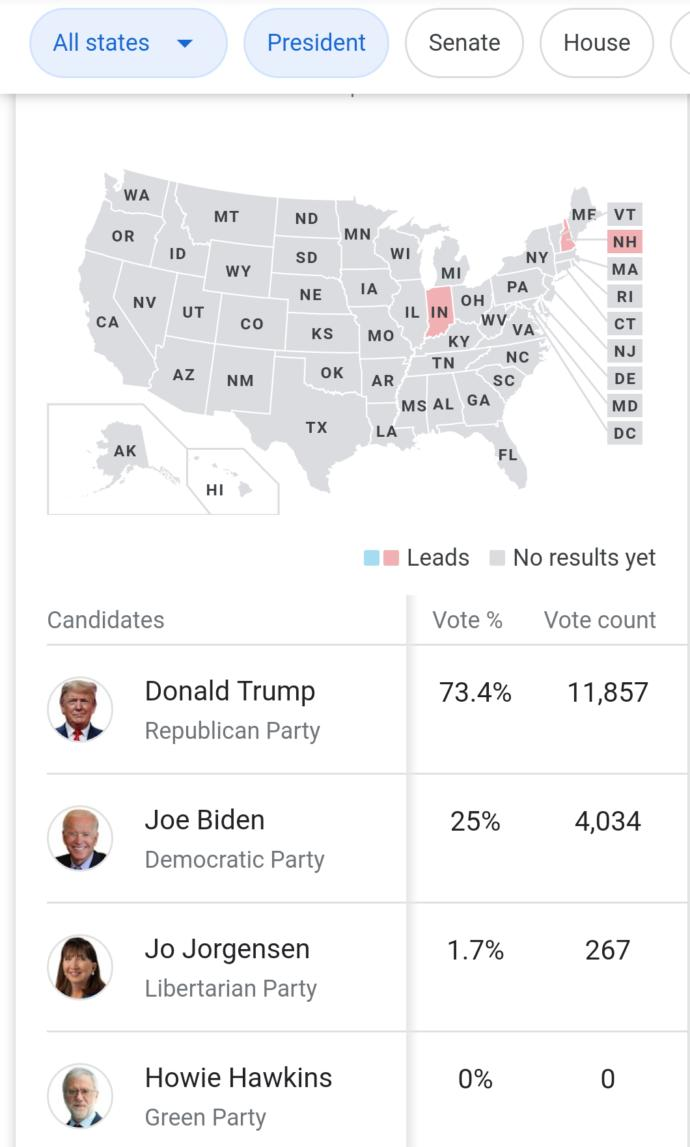 Anyone watchin these voters results rn?