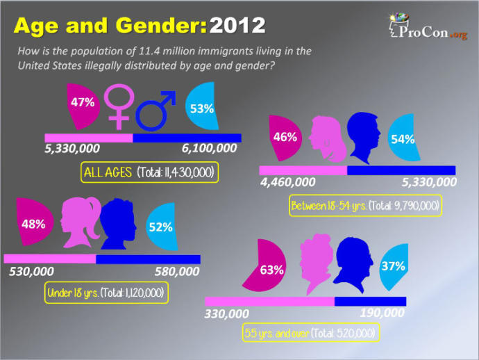 There are more females than males in the United States... is that good or bad?