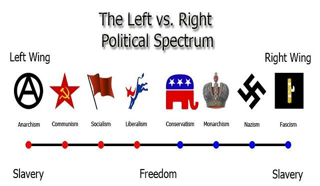 Are you a right winger or a left winger?