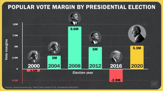 How many popular votes will Biden beat trump by?