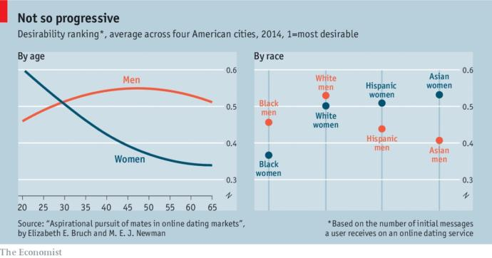 Do you agree with this data on the way races are ranked by women and men (USA)?