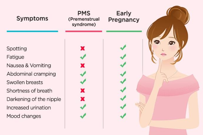 How many symptoms of a pregnancy and a period overlap?