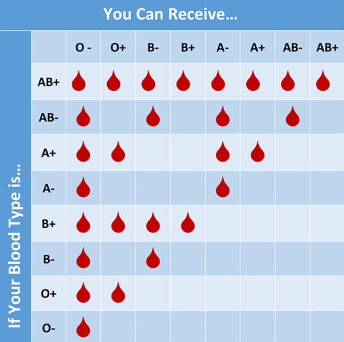 Do You Know Your Blood Type?