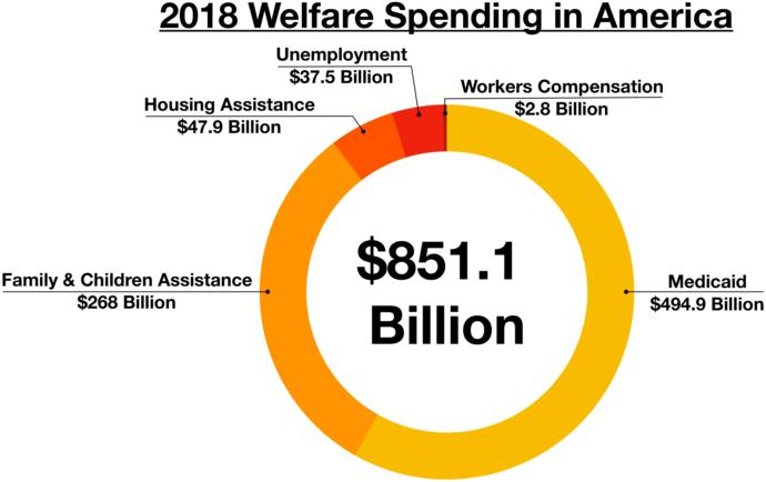 Are you on welfare?