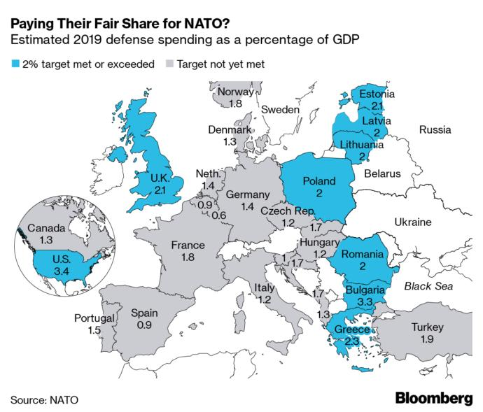 Why you dont pay your fair share for NATO?