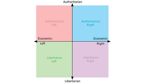 Whereabouts on the political compass would you place yourself?