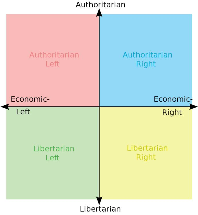 Whats your political compass?