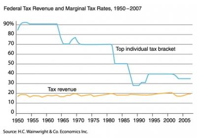 Do you believe in trickle down economics concept Reagan introduced in the 80's cutting income taxes especially for the very rich?