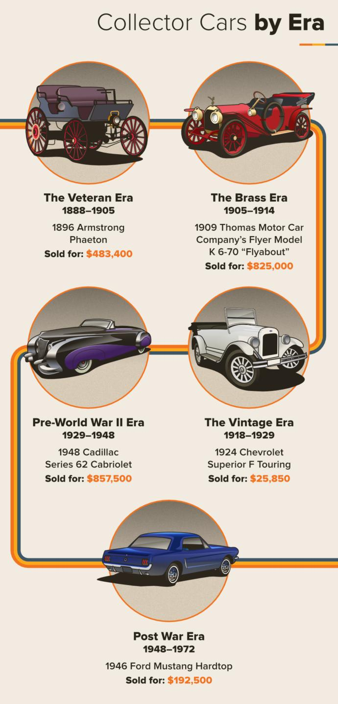 Which era below had your fave style vehicles?