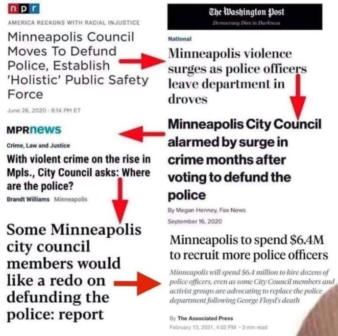 Do you suport the BLM Movement to defunding the police?