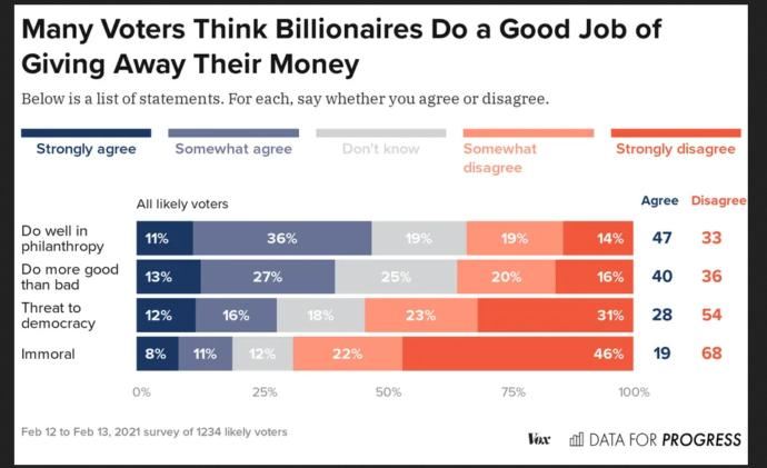 Are BOTH democrats and Republicans FINALLY realizing that its corporate billionaire donors who are the real owners of this country (the world too)?