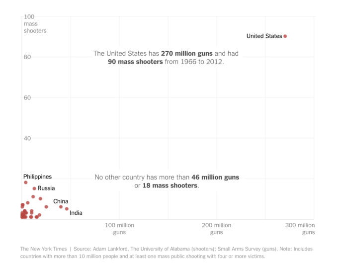 Why do we have so many mass shootings?