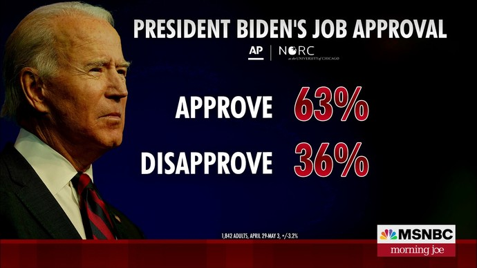 How come Trump never had job approval ratings this good?