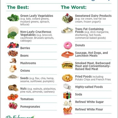 What micronutrient/s are you deficient in?