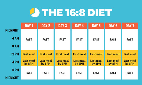 What tips would you have for someone who wants to do intermittent fasting?