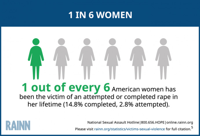 Do you believe that 1/6 women are raped in their lifetime?