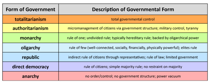 Do all of these reactionaries in the US who complain about government overreach in the pandemic not realize that we live in a democracy?