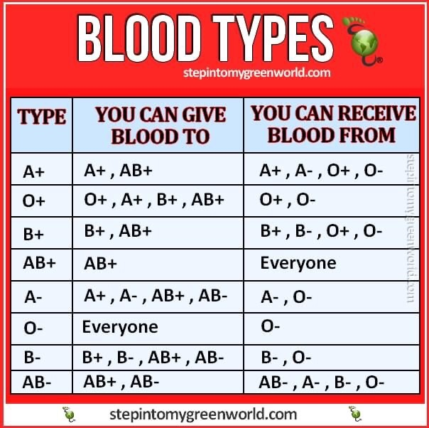 Would you give blood 🩸 to save a friend, family or spouse's life? do you give blood?