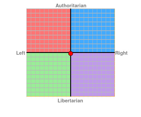 This is how I scored on the Political Compass Test. Is this good or bad, in your opinion?