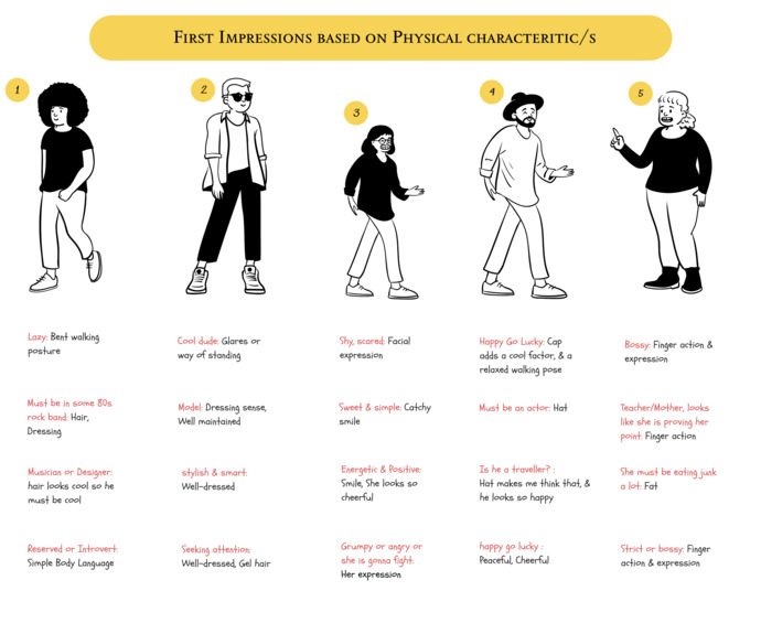 Which first impression stereotype do you get most often from others?