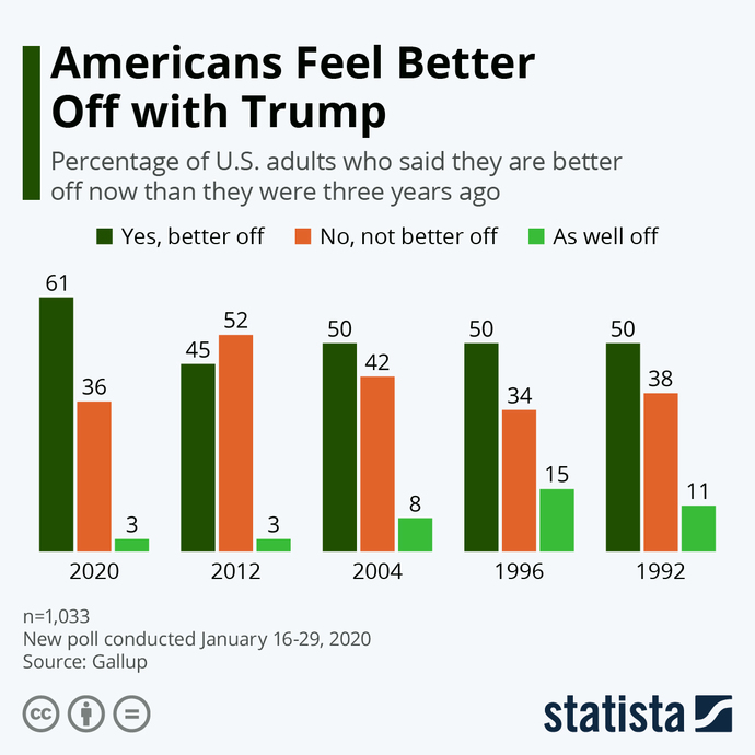 You can clearly tell things were better when Trump was in office?