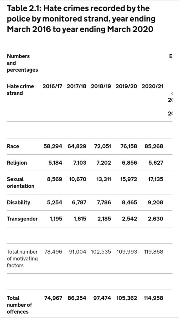 Why do you think hate crimes are on the rise? How do you think we can overcome this?