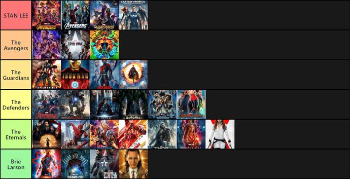 The MCU Tier List